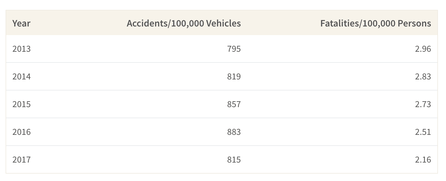 This table shwos the number of accidents per 100,000 vehicle and the rate of fatalities per 100,000 persons in Singapore