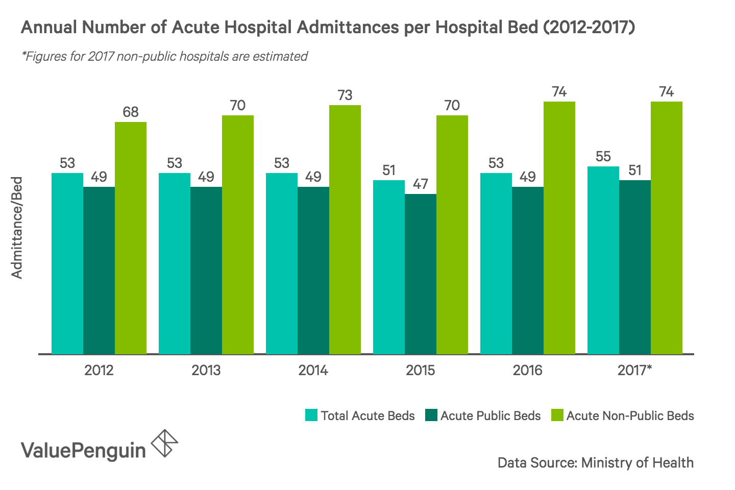 This graph shows the number of annual patients in acute hospitals per number of bed