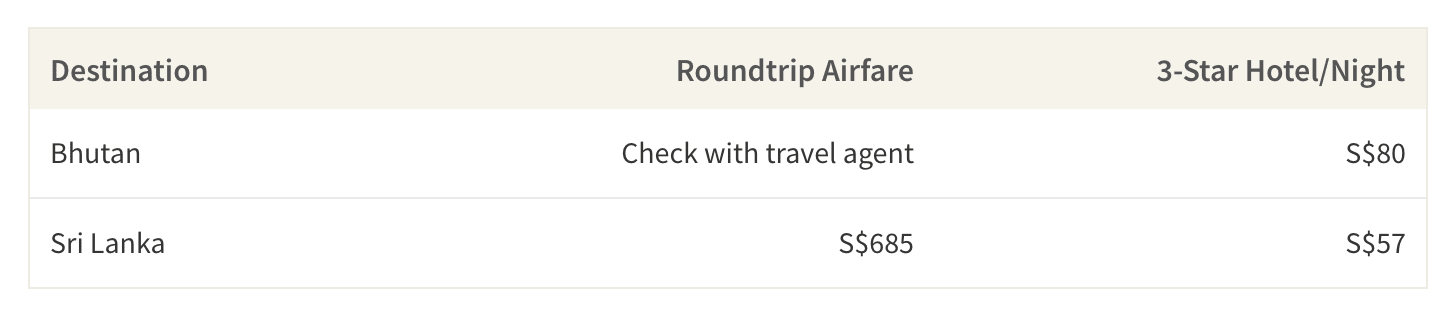 This table shows the average airfare and accommodation cost per person to some of the upcoming adventure getaways in 2019