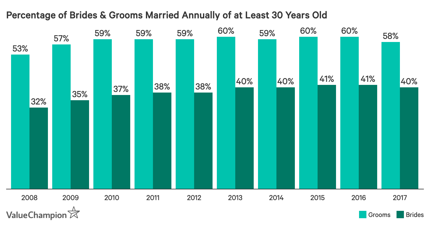 Percentage of Brides and Grooms Married Annually of at Least 30 Years Old