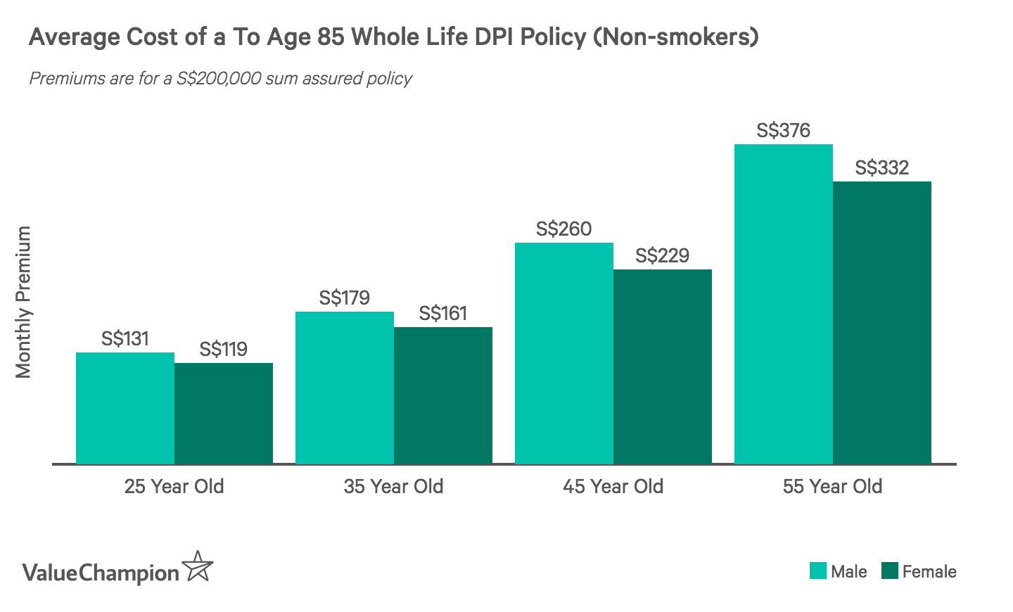 This graph shows the average cost of a S$200,000 up to age 85 whole life DPI plan for non-smoking men and women based on age