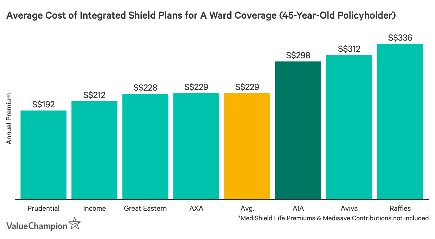 This graph shows the average premium of AIA ward A plan compared to other ward A plans available