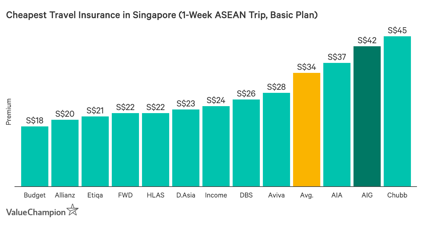 This graph compares the price of all the major travel insurance policies in Singapore for a 1-week trip in the ASEAN region