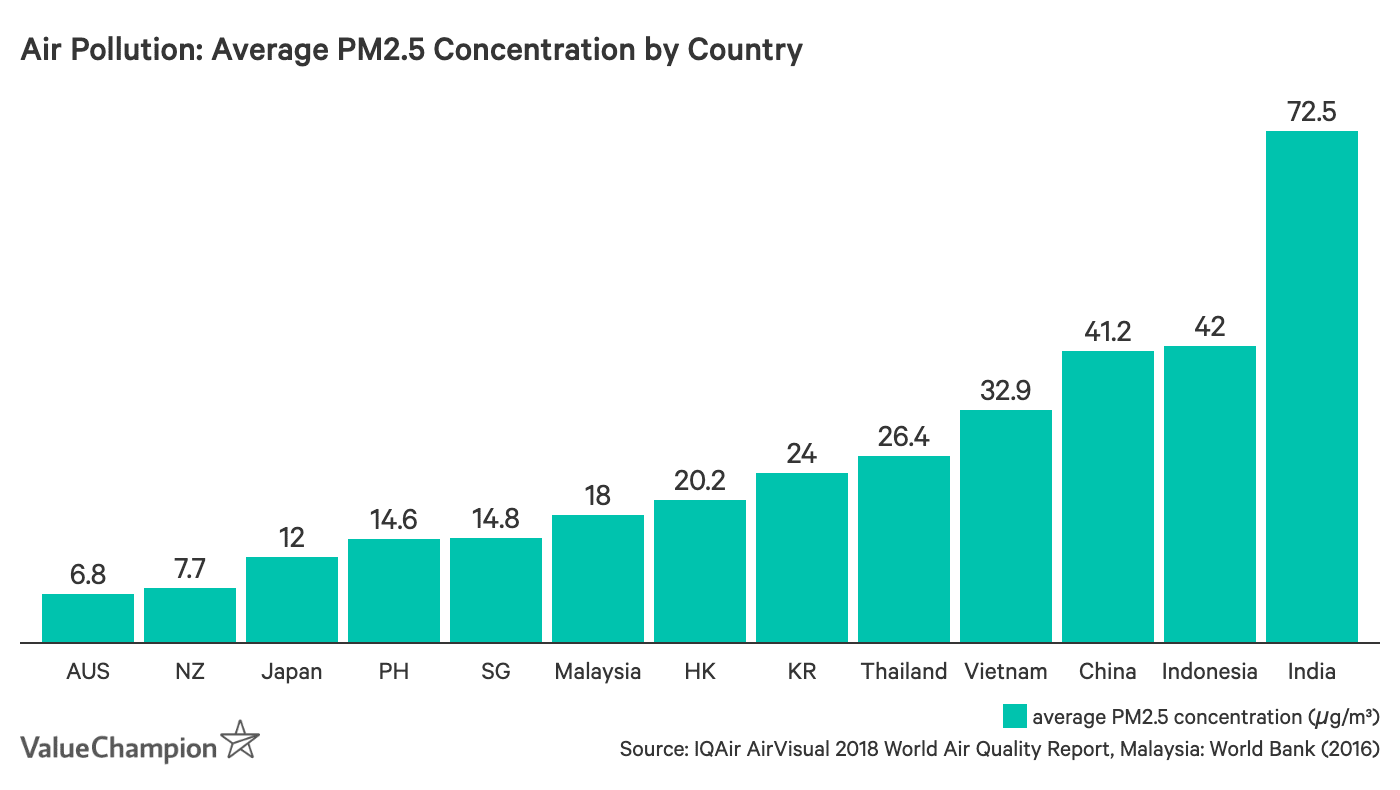 Air Pollution: Average PM2.5 Concentration by Country