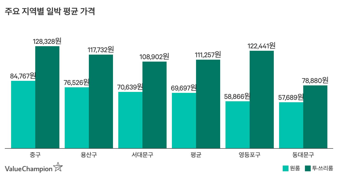 서울 내 주요 지역별 평균 일박 가격