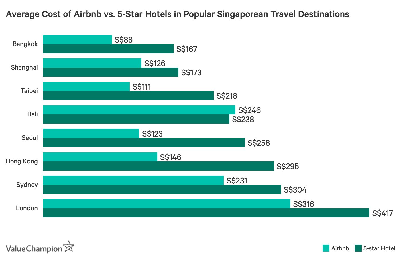 This tables shows the average cost of Airbnbs compared to 5-star hotels in popular travel destinations for Singaporeans