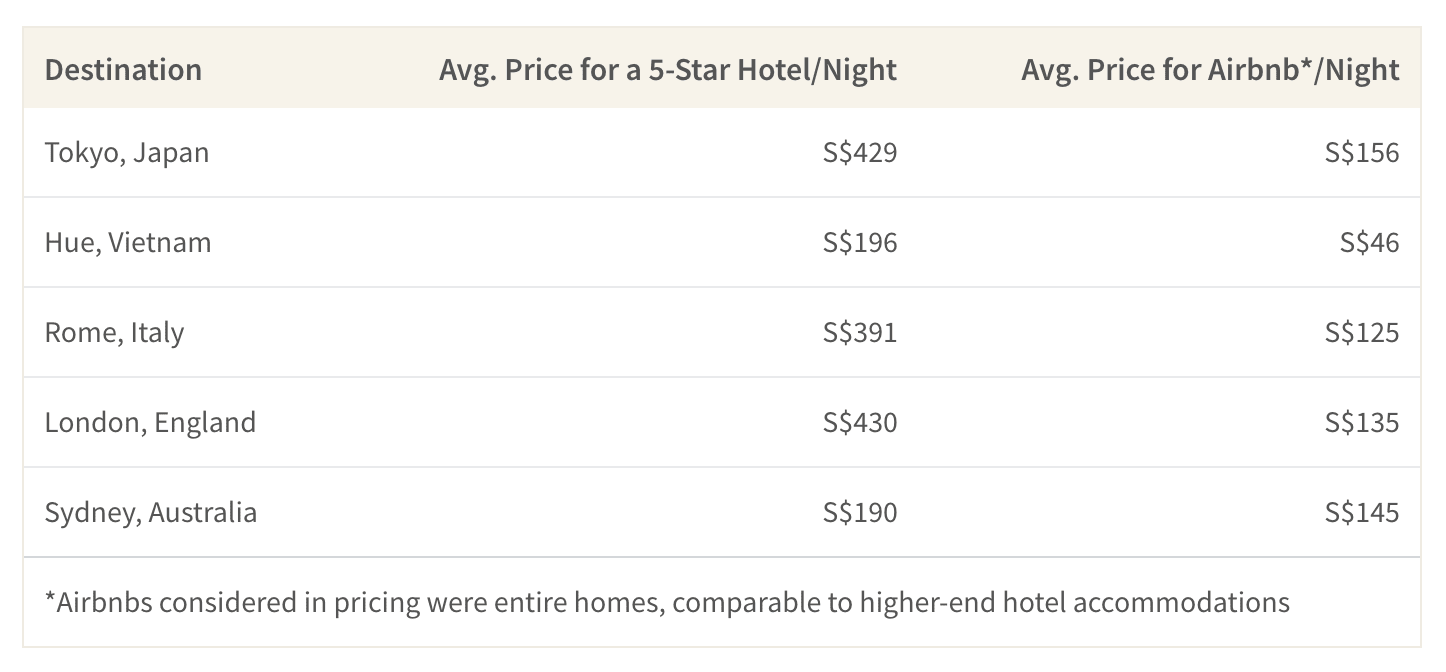This table shows the difference in pricing between high end hotels and comparable Airbnb properties
