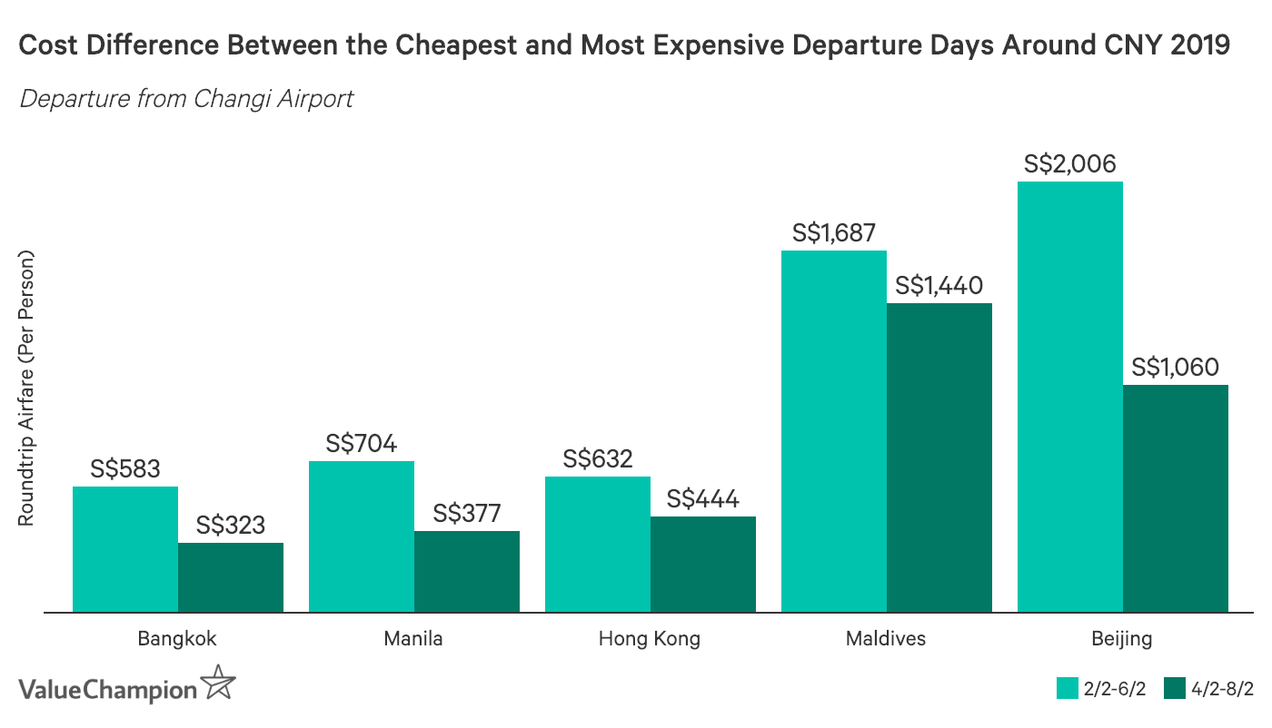 This graph shows the cheapest dates to fly out compared to the most expensive dates to fly out around the Lunar New Year