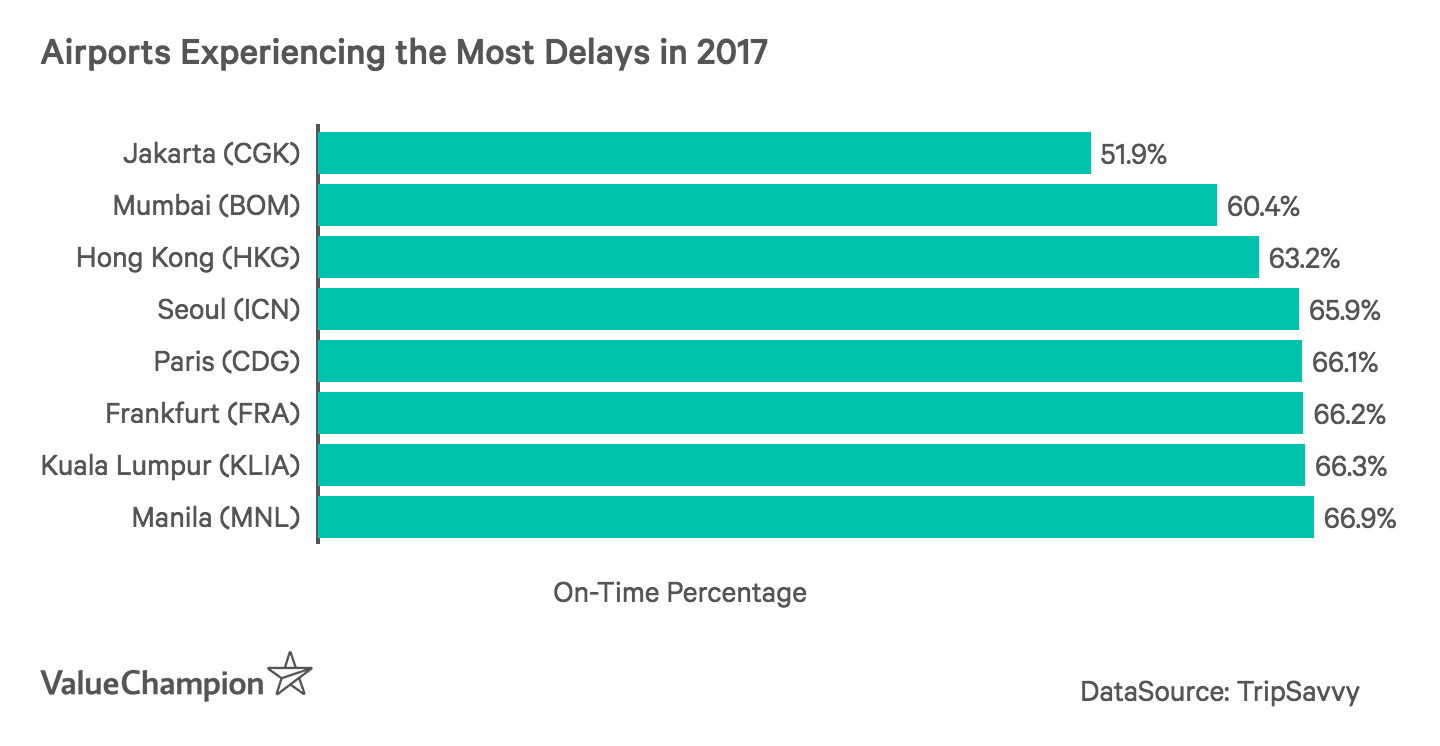 This graph shows the airports with the lowest on-time percentage in 2017