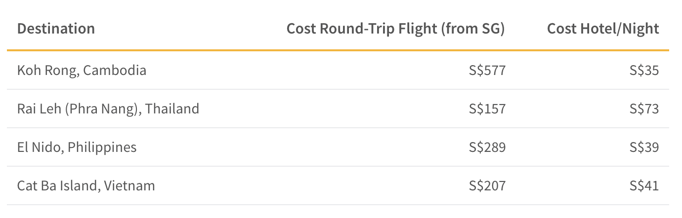 This table shows the average cost of roundtrip flight and hotel accommodations of alternatives to Boracay and Maya Bay