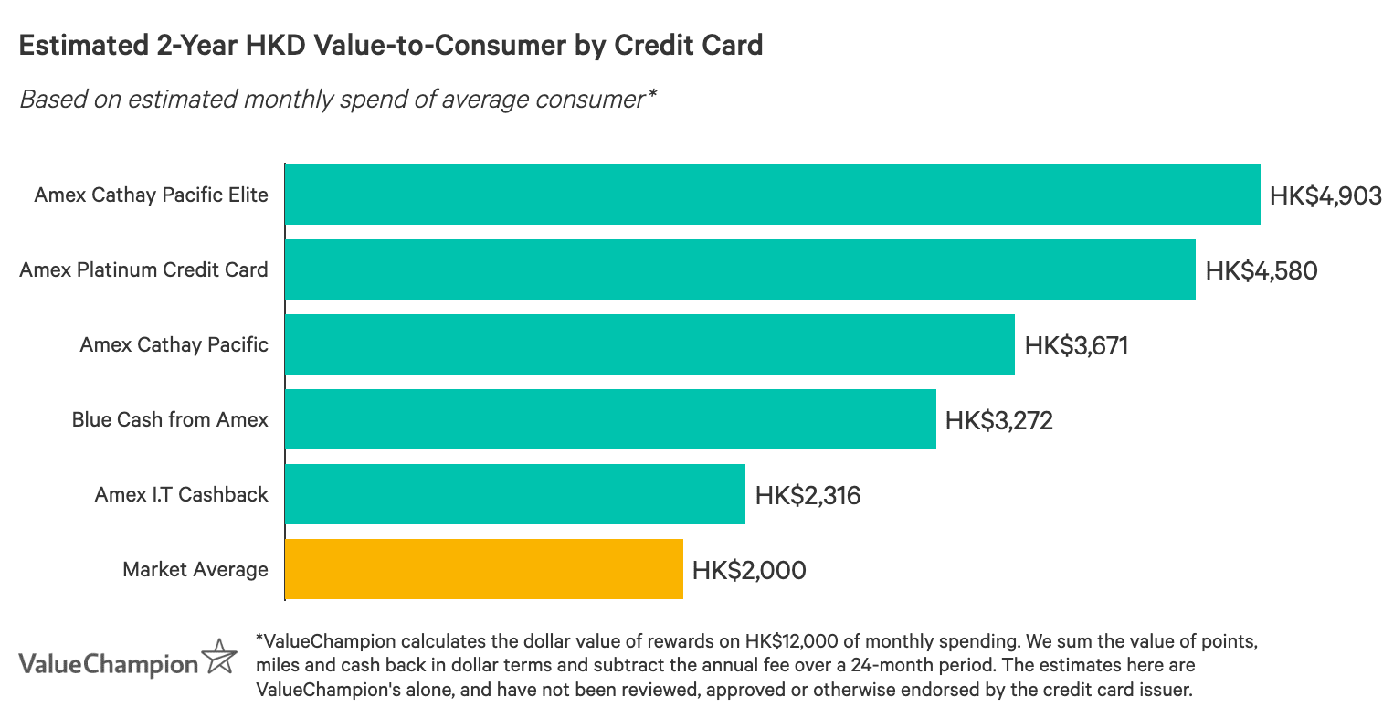 A graph displaying how best amex credit cards compare to one another in terms of their rewards