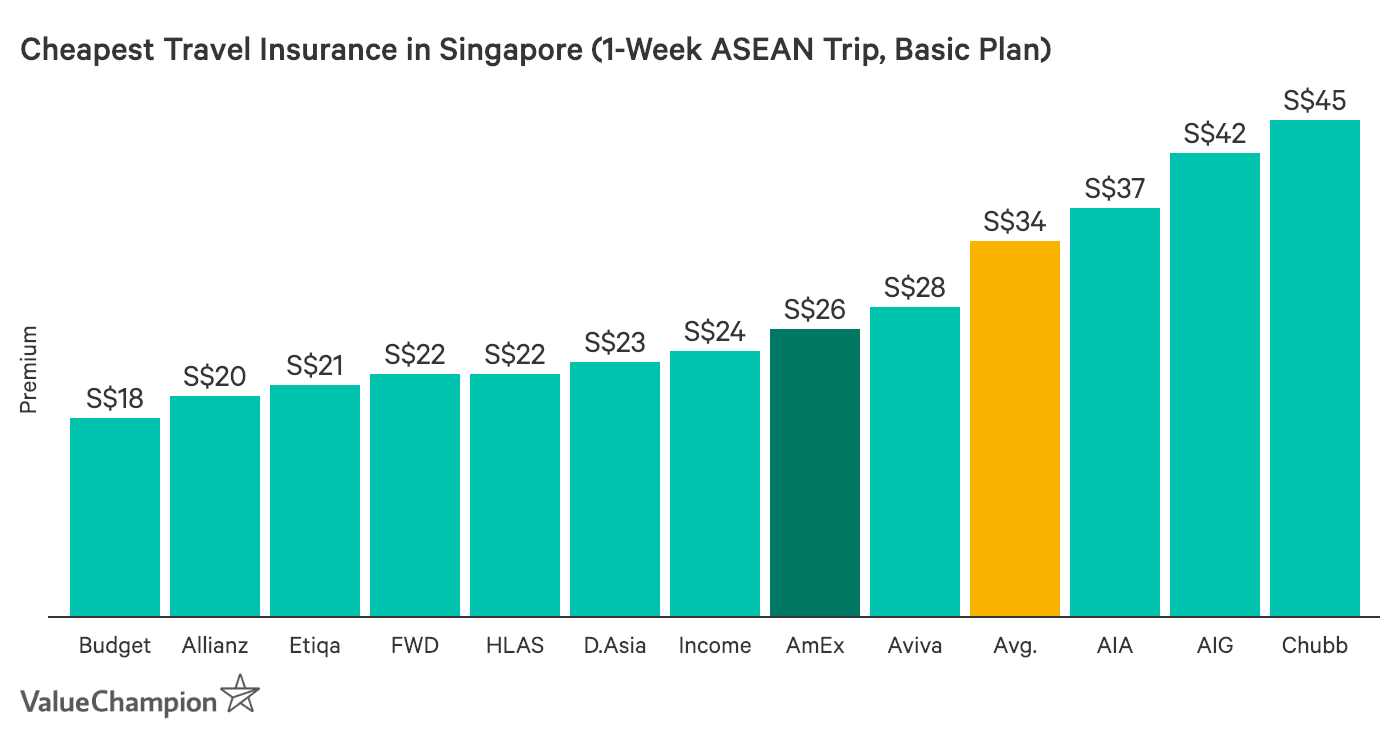 This graph shows the cost of the cheapest travel insurance plans in Singapore for a basic plan bought for a 1-week trip to the ASEAN region