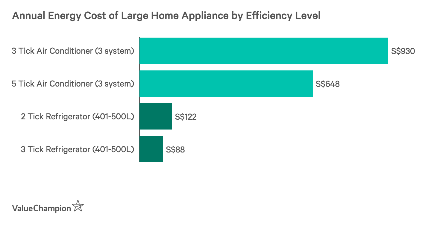 Annual Energy Cost of Large Home Appliances by Efficiency Level