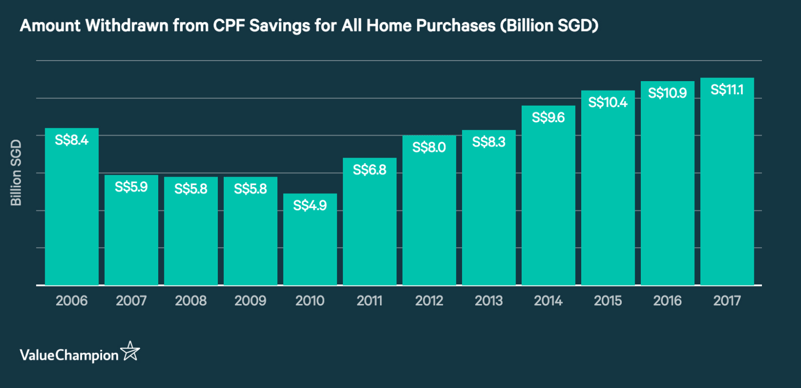Annual Amount Withdrawn from CPF Savings for Home Purchases Billion SGD