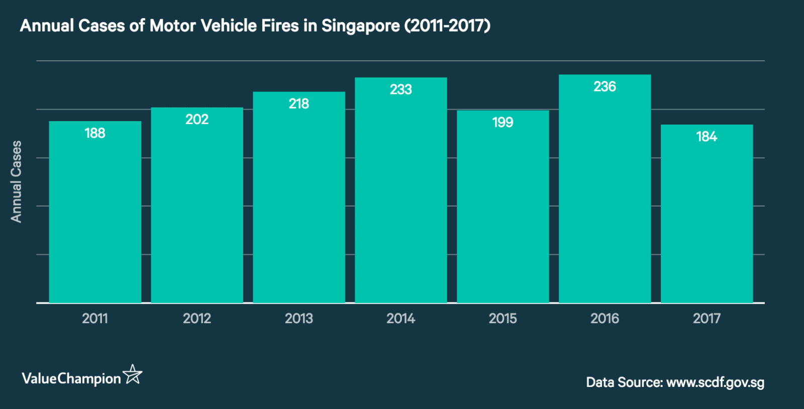 Annual number of reported cases of motor vehicle fires between 2011 and 2017
