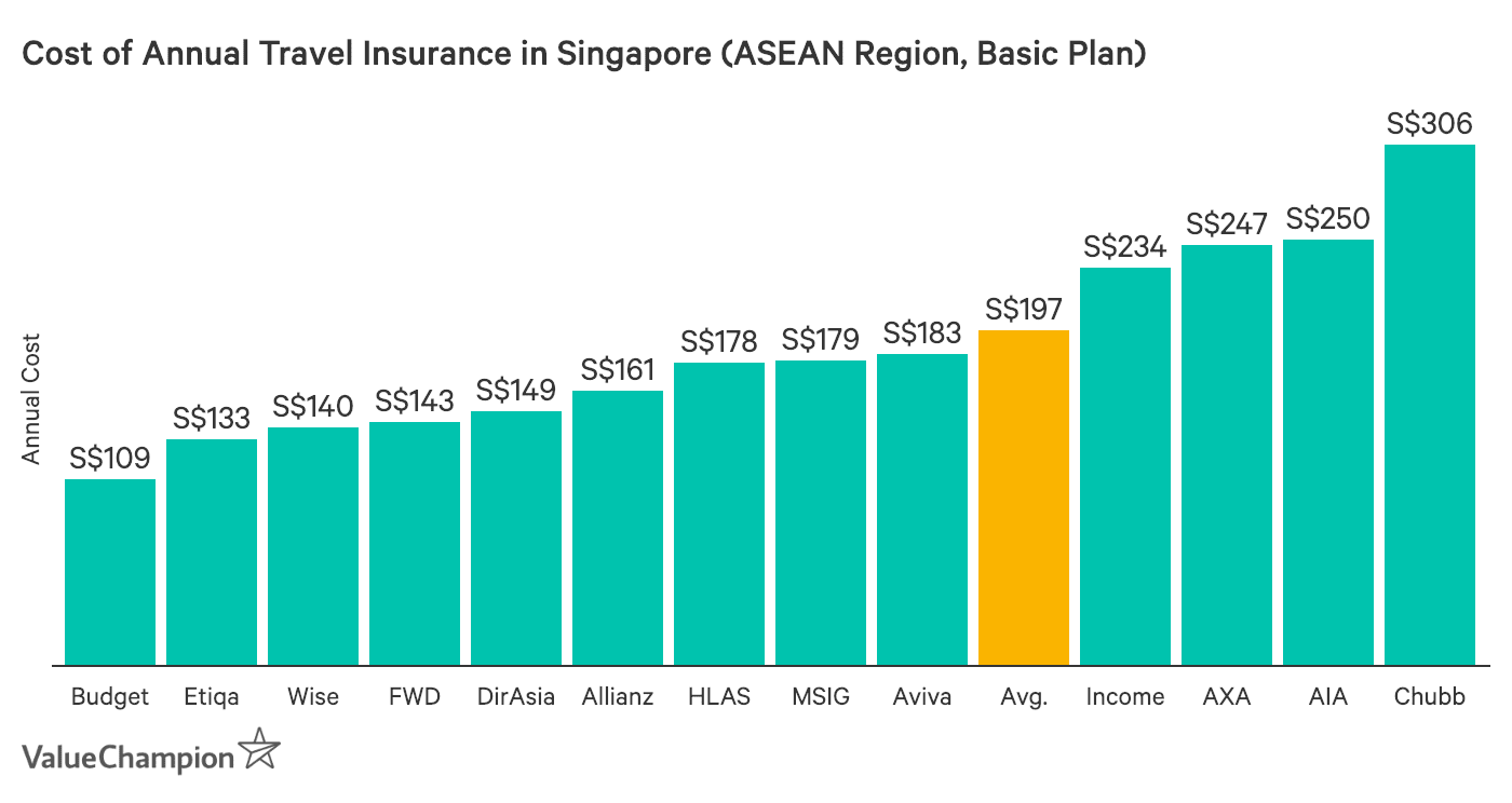 This graph shows the cheapest annual travel insurance plans in Singapore