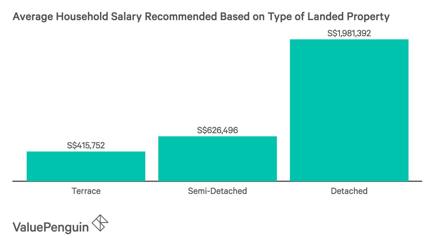 This graph shows the annual recommended salary needed to purchase a landed property in Singapore