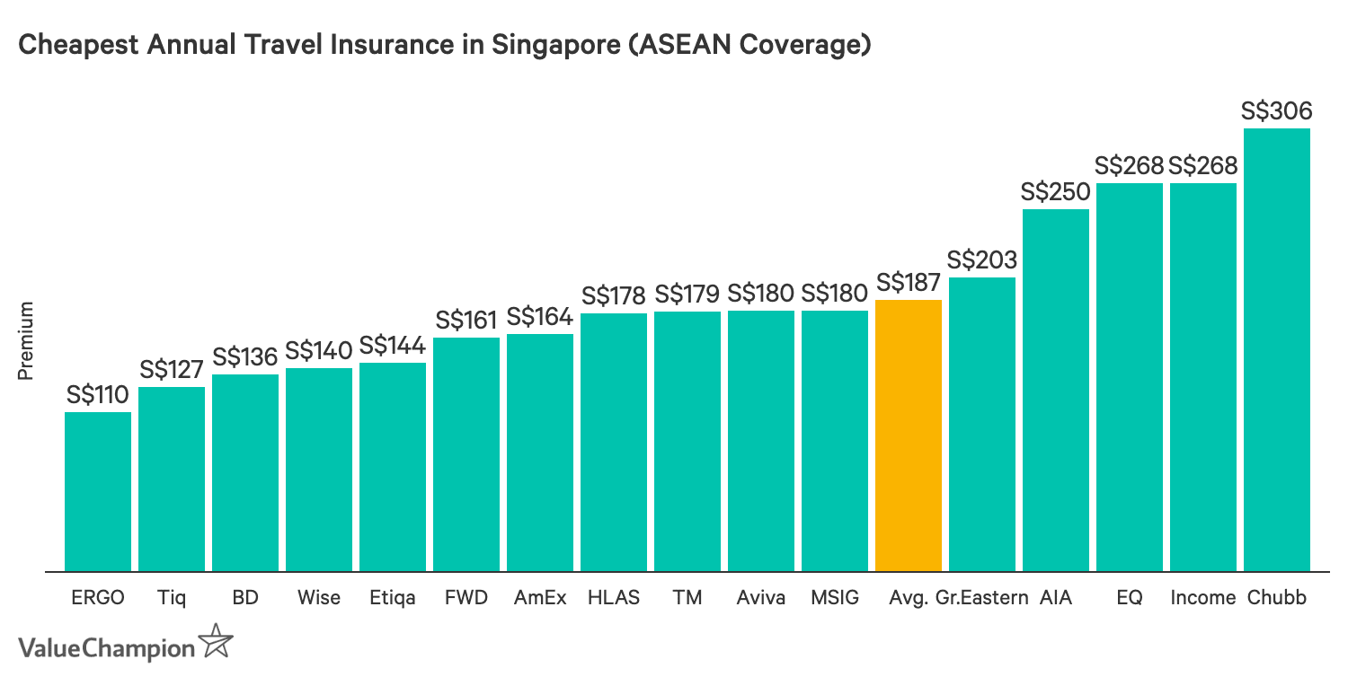 This graph compares the cost of the cheapest annual travel insurance policies for trips within ASEAN in Singapore for 2019