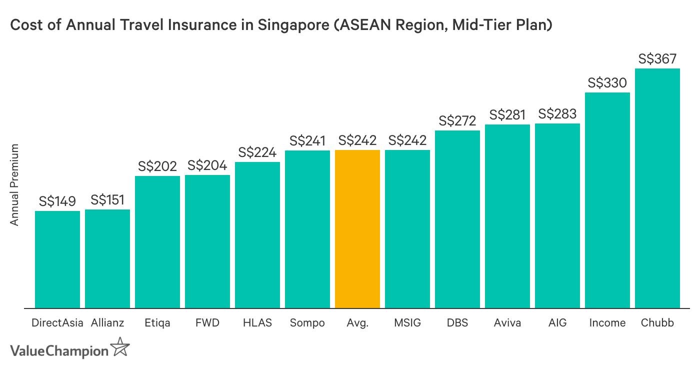 This graph shows the prices of mid-tier annual travel insurance plans for travel throughout the ASEAN region
