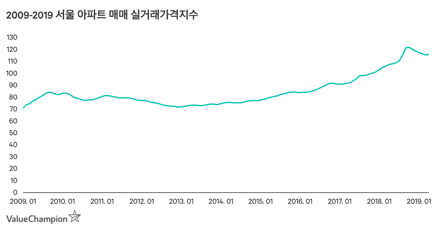 2009-2019 아파트 매매 실거래가격지수