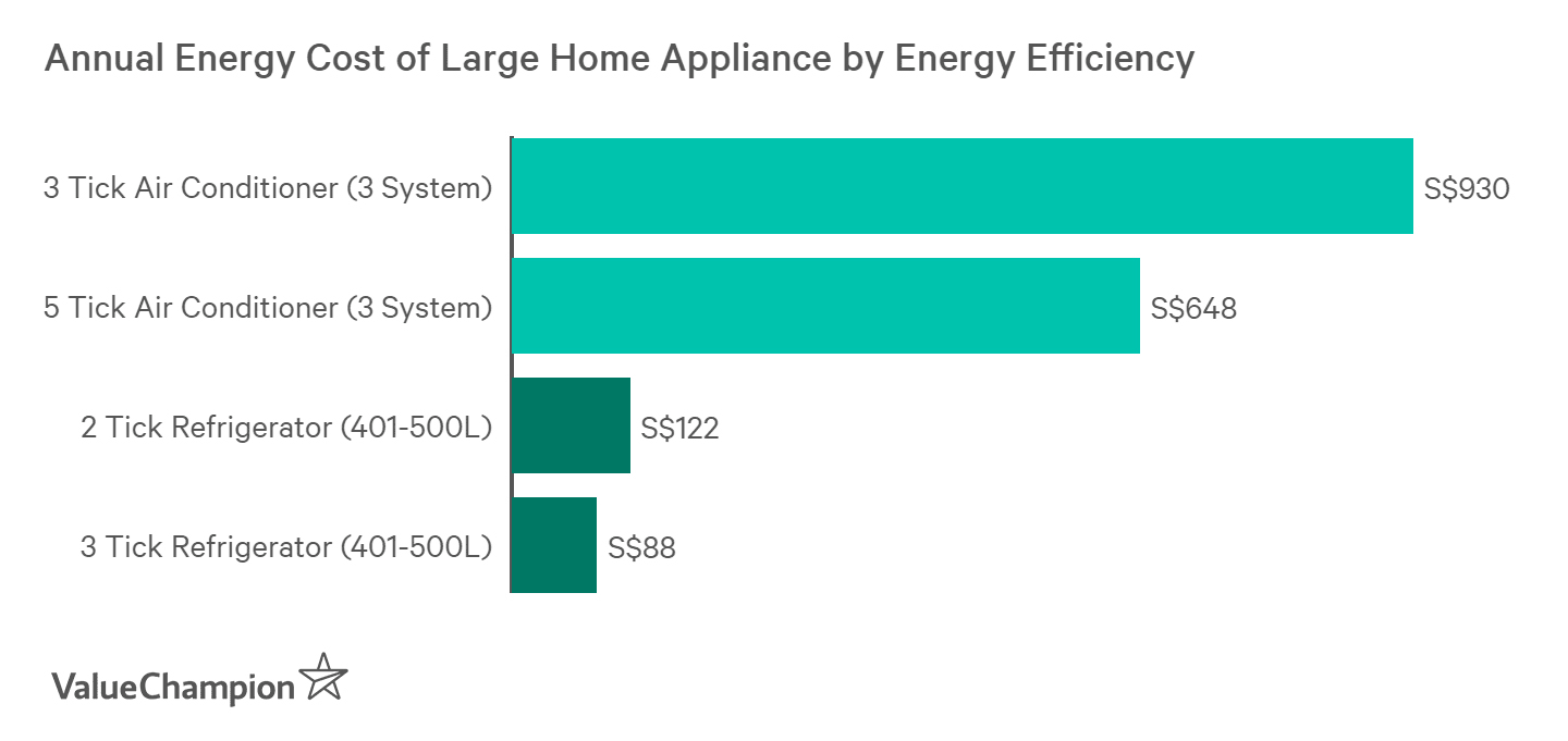 Energy efficient appliance consume 30% less energy than less efficient ones
