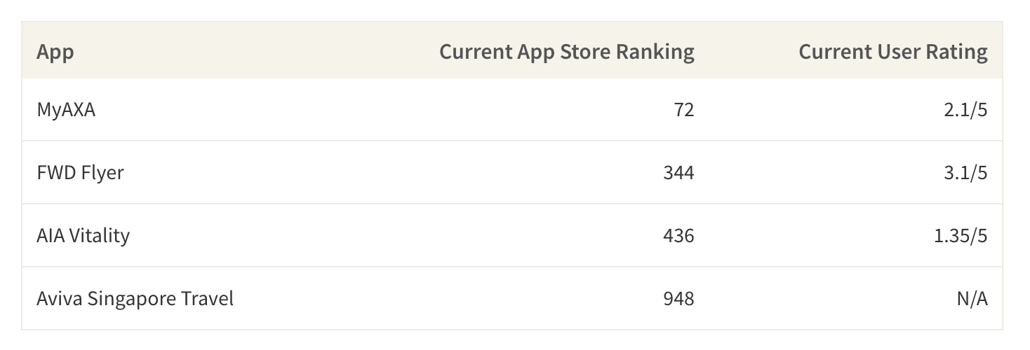 This table shows the app store ranking and the average current user rating for a select few insurer apps in Singapore.