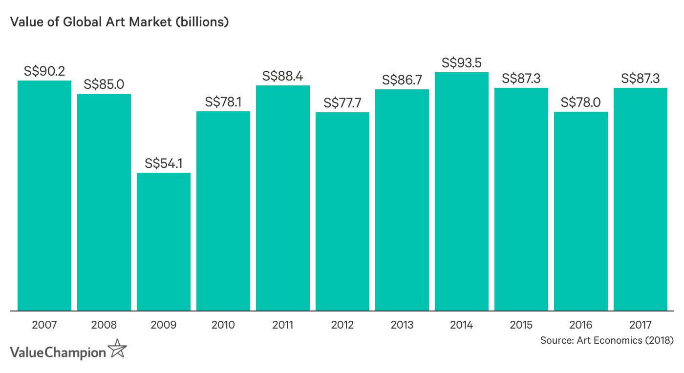 Value of Global Art Market (billions)
