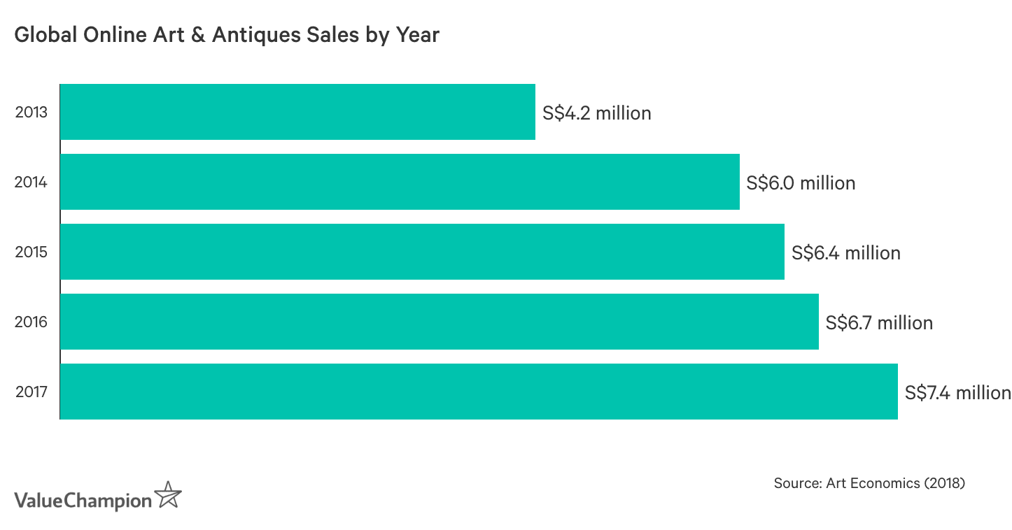 Global Online Art & Antiques Sales by Year