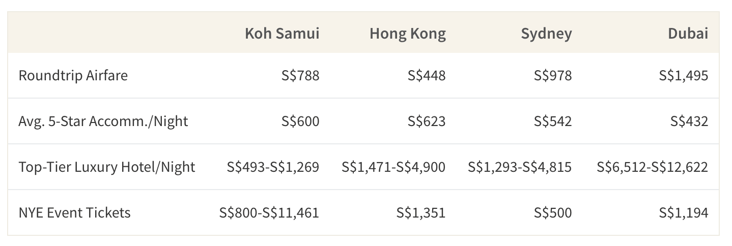 This table shows the average cost of airfare, accommodations and new year's eve ticket events in Koh Samui, Hong Kong, Sydney & Dubai