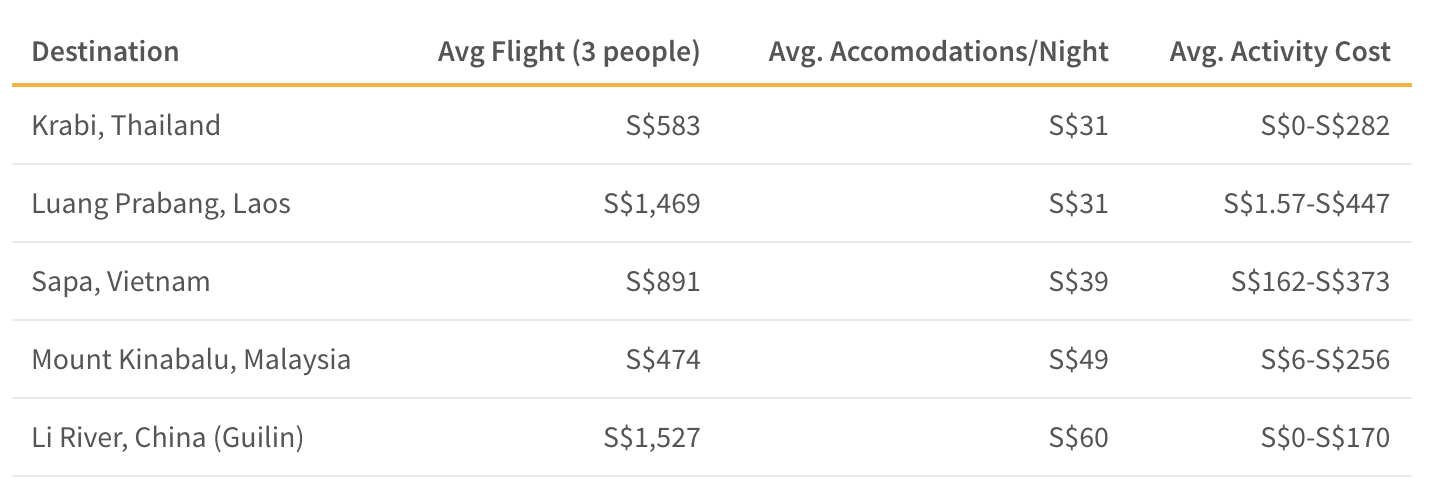 This table shows the average cost of flights, accommodations and activities for affordable tech-free destinations in Asia