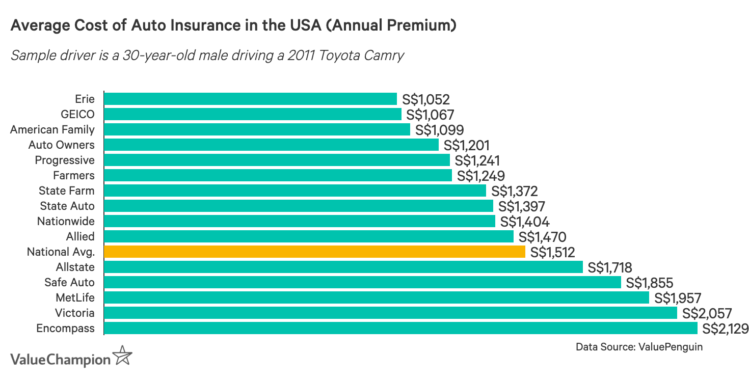 This graph shows the average cost of auto insurance in the USA