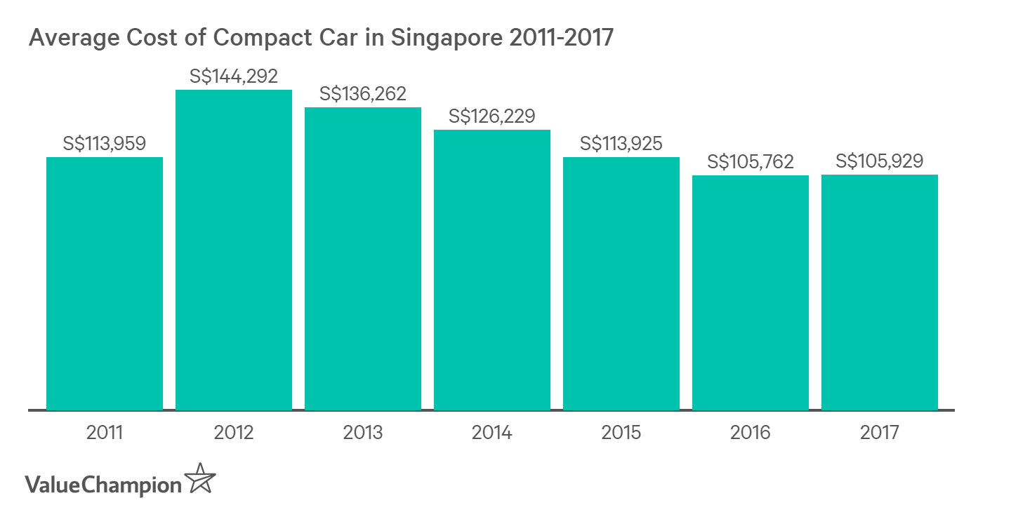 Average cost of the Honda Civic, the Toyota Corolla Altis and the Mazda Mazda 3 were about S$100,000 in Singapore