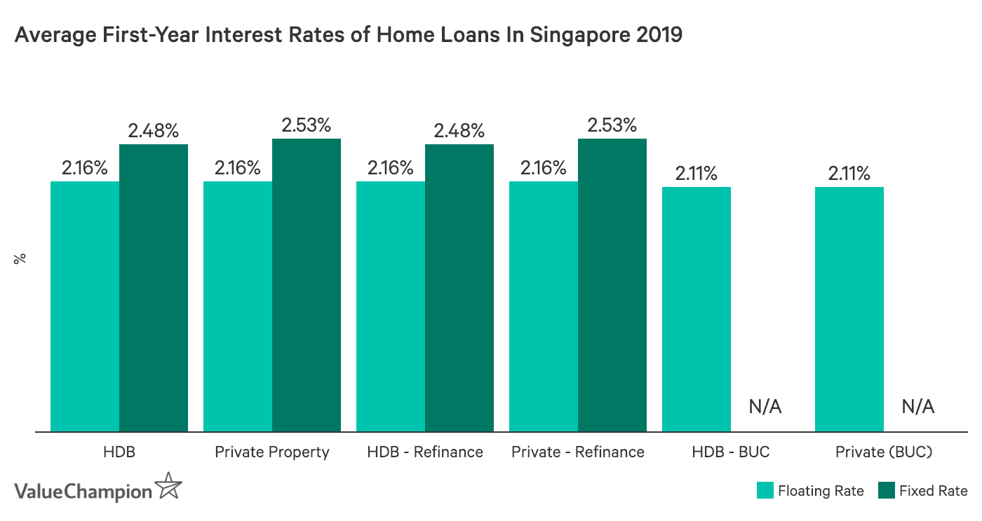 average cost of home loans 2019 valuechampion singapore. Black Bedroom Furniture Sets. Home Design Ideas