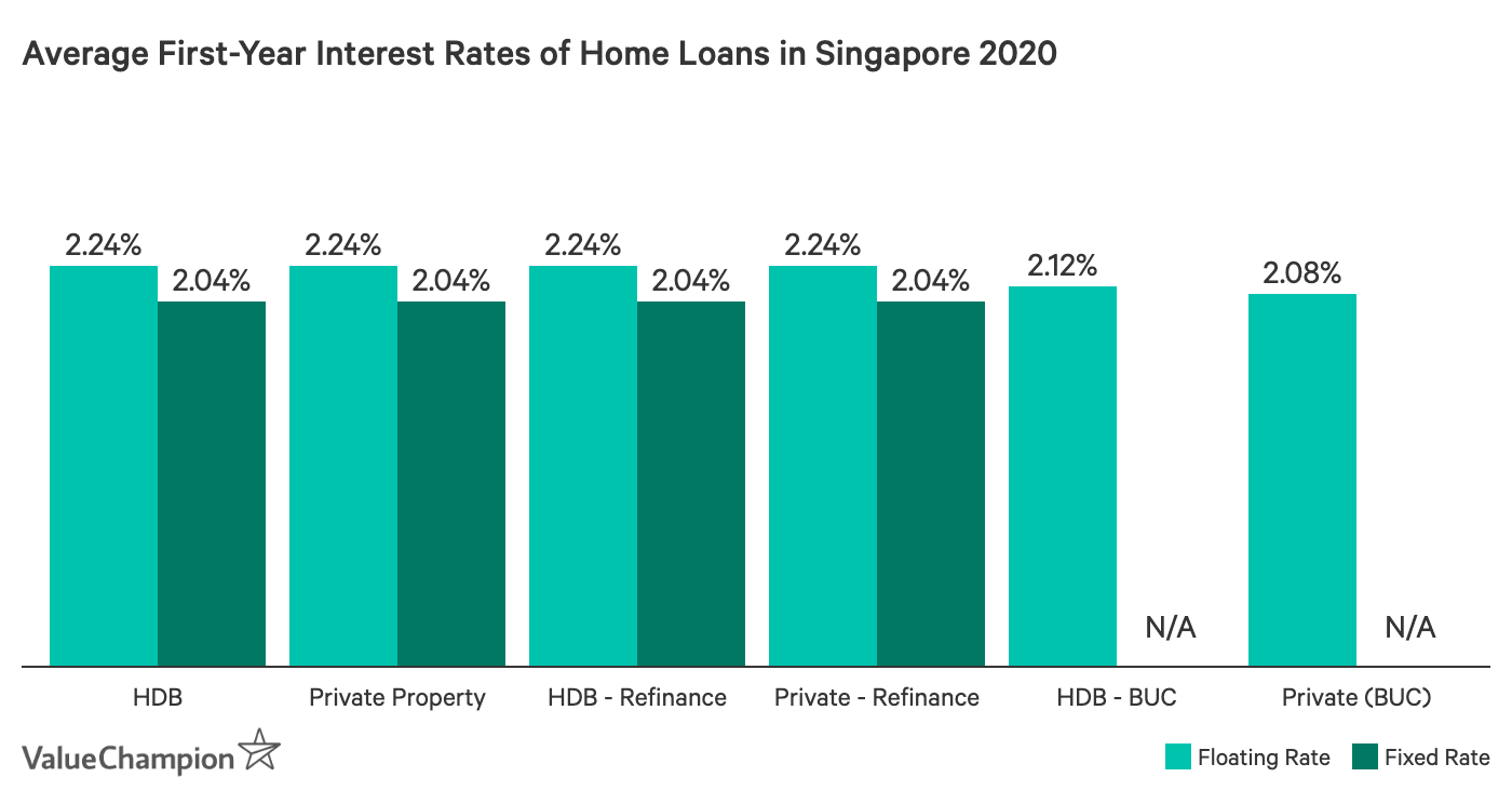 Comparing average interest rates of home loans in Singapore by property type, categorized by floating rate and fixed rate