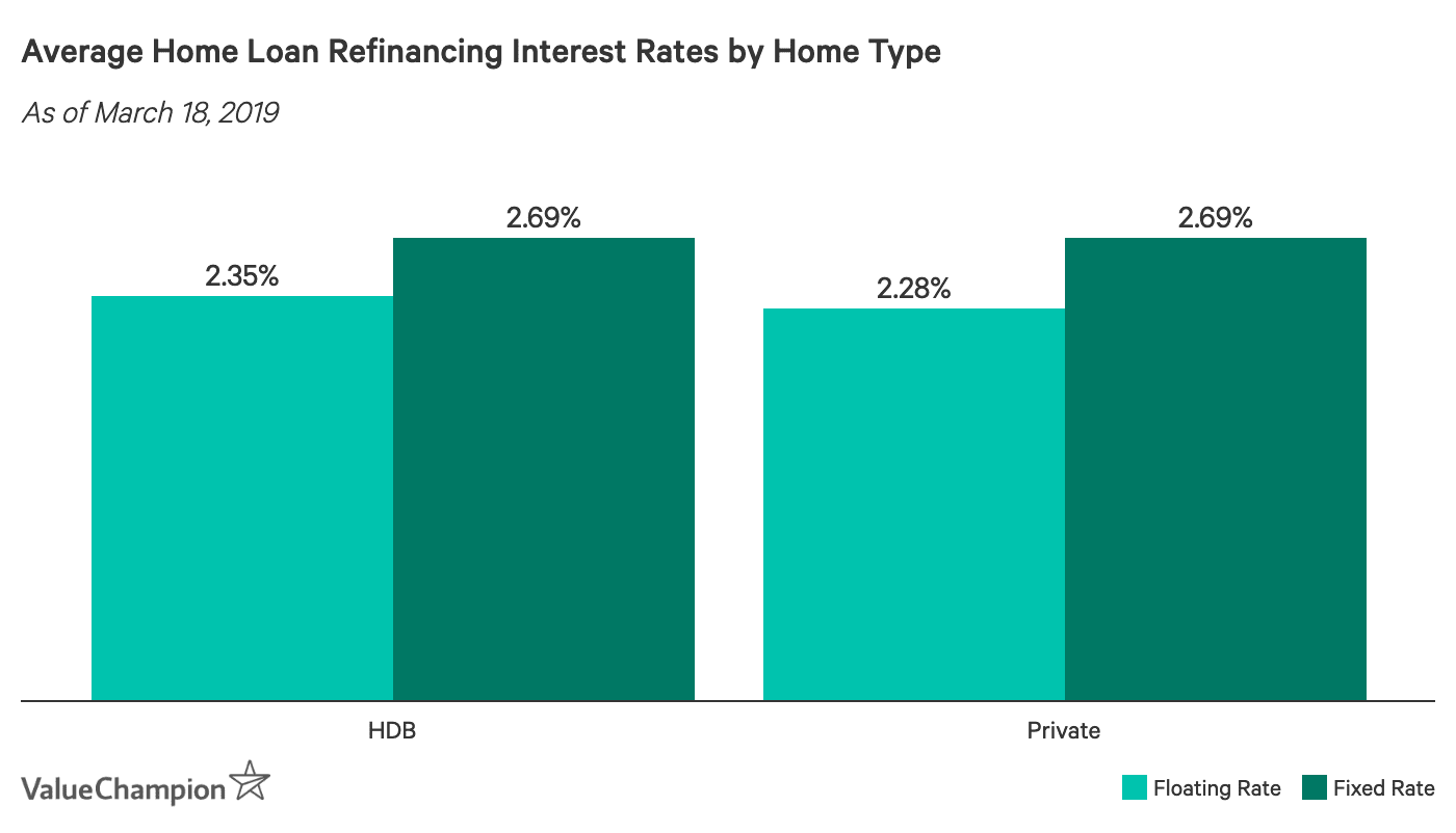 Average Home Loan Refinancing Interest Rates by Home Type