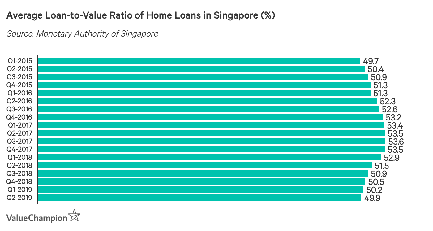 Average Loan-to-Value Ratio of Home Loans in Singapore (%)