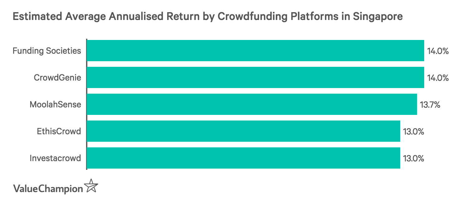 Estimated Average Annualised Return by Crowdfunding Platforms in Singapore
