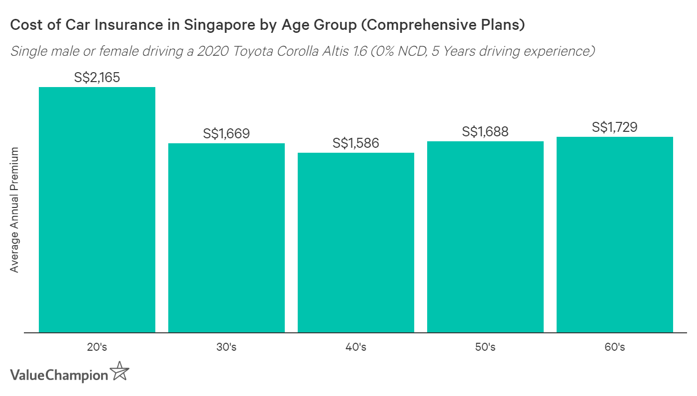 This graph portrays the average cost of car insurance in Singapore depending on the driver's age. It shows that people in their 20s pay by far the most, people in their 40s are charged the least, and rates incrementally rise after drivers age past their 40s into their 50s and 60s