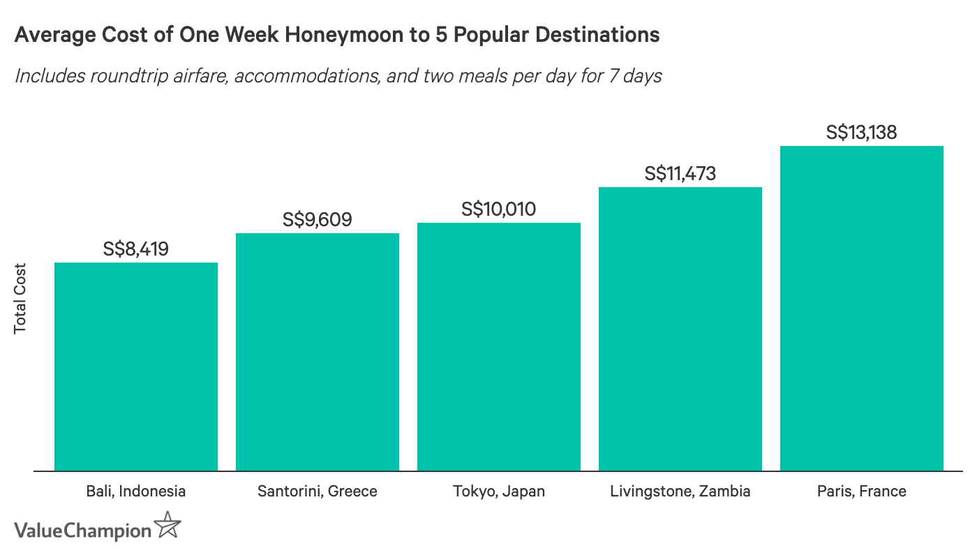 This graph shows the average cost of a one week trip to 5 popular honeymoon destinations