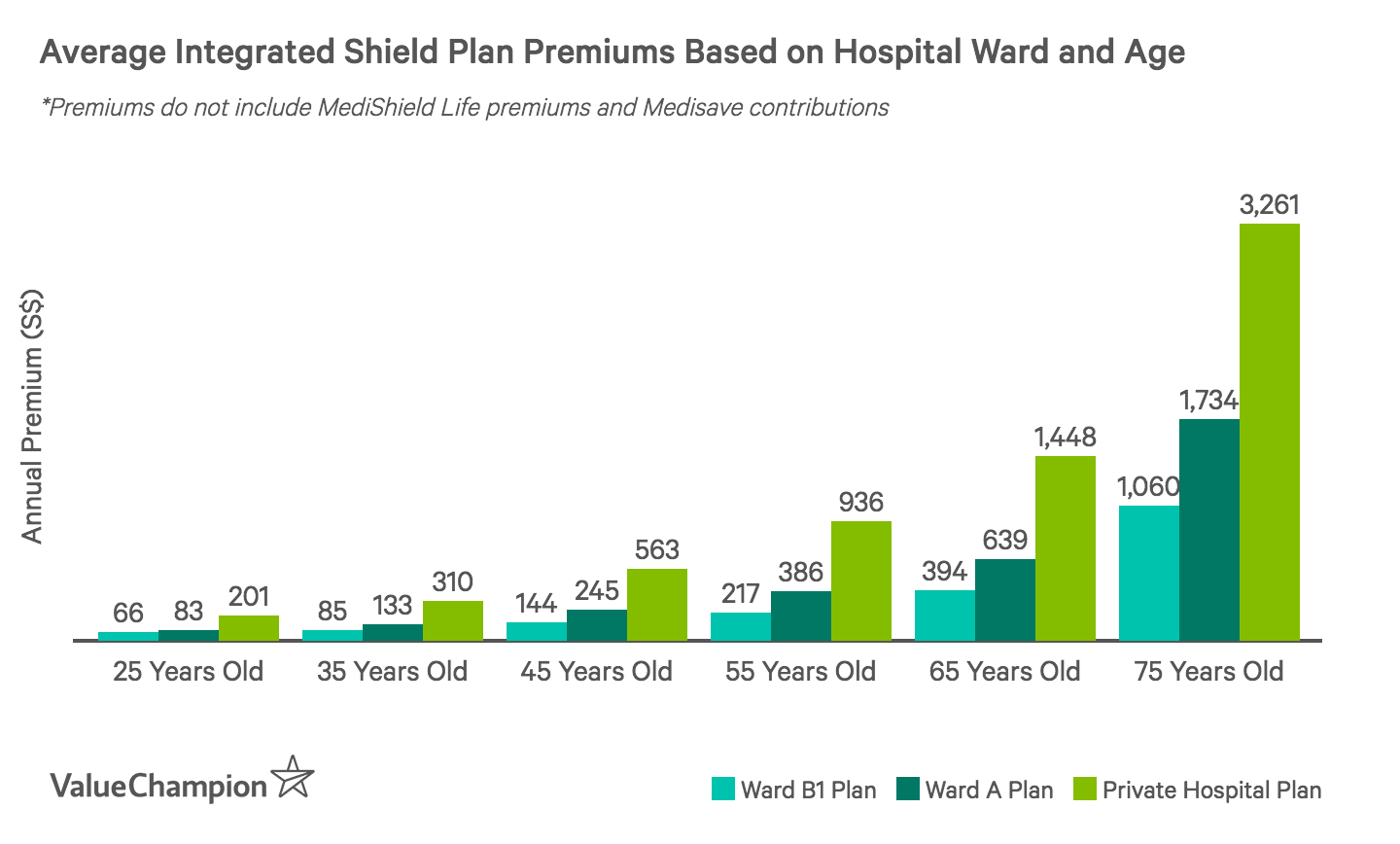 This graph shows Integrated Shield Plan premiums based on age and ward type