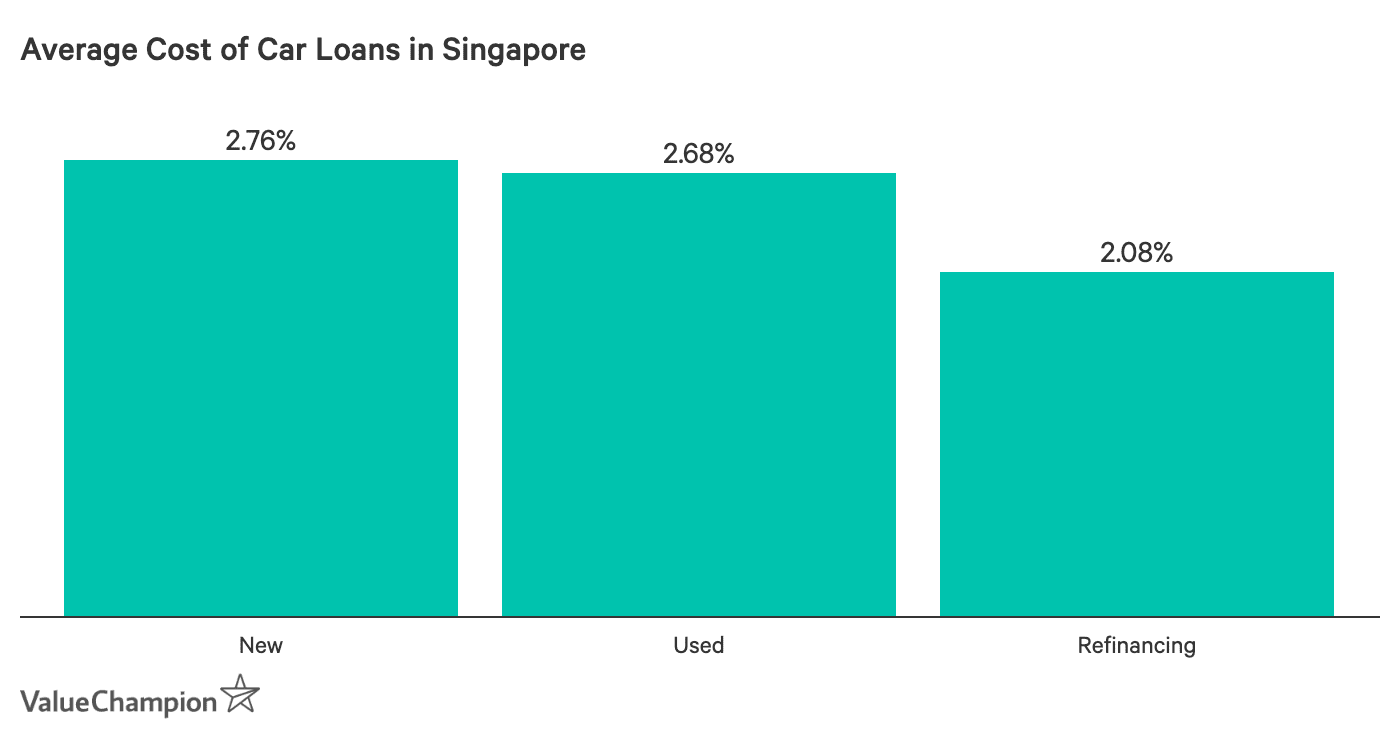 comparing average cost of car loans in Singapore by loan type: new cars, used cars and refinancing