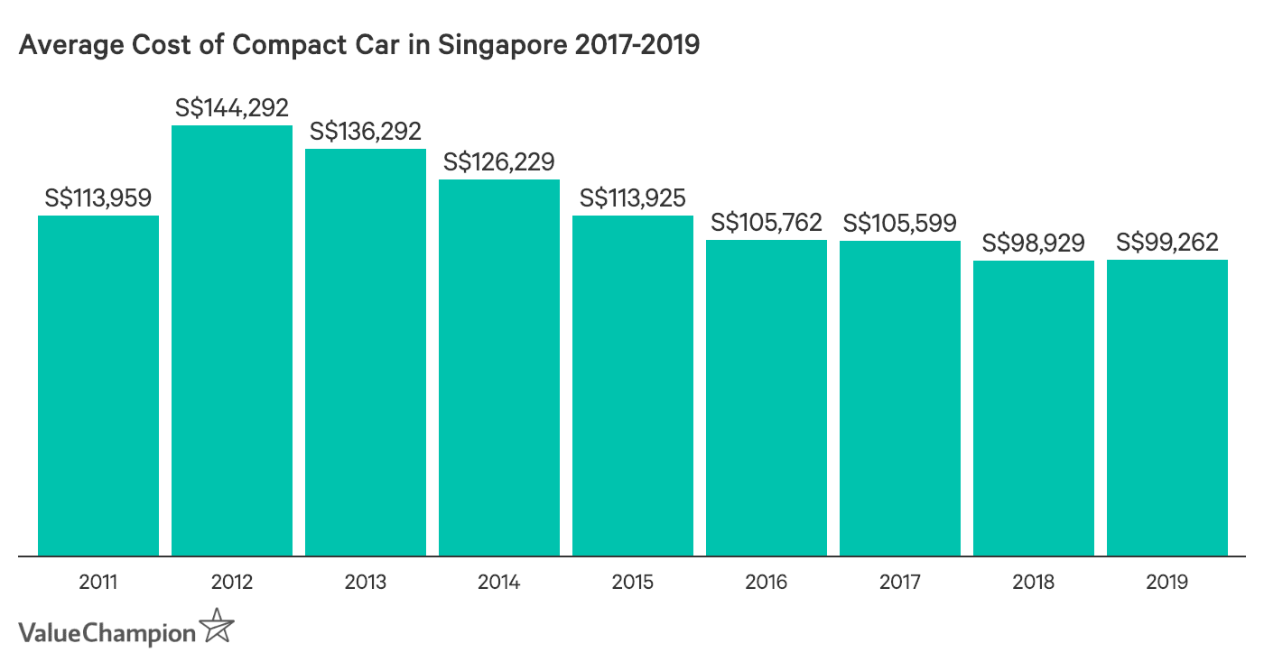 This graph shows the change in the average cost of mid-range compact cars in Singapore from 2011 to 2019. They were calculated using the average of three bestseller models in this category: the Honda Civic, the Toyota Corolla Altis and the Mazda Mazda3.
