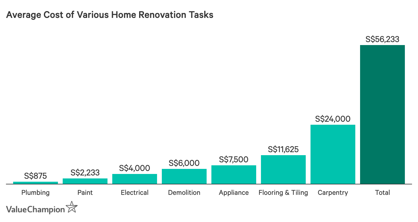 Average Cost of Various Home Renovation Tasks