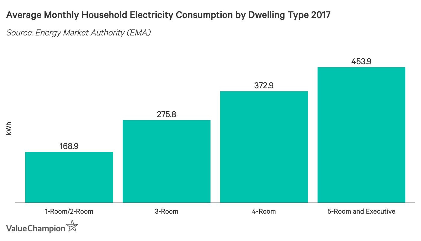 Average Monthly Household Electricity Consumption by Dwelling Type 2017