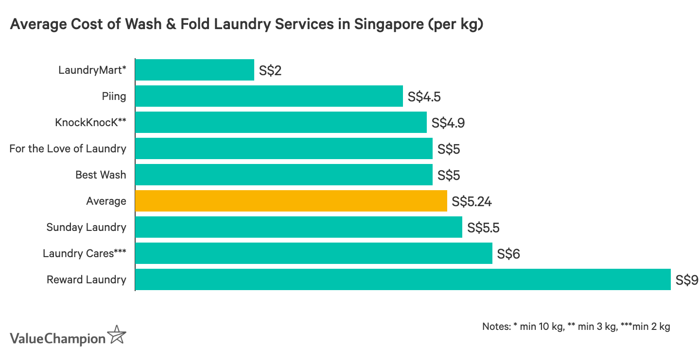 Average Cost of Wash & Fold Laundry Services in Singapore (per kg)
