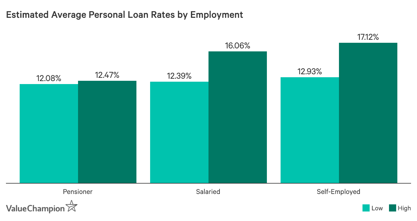 Estimated Average Personal Rates by Employment