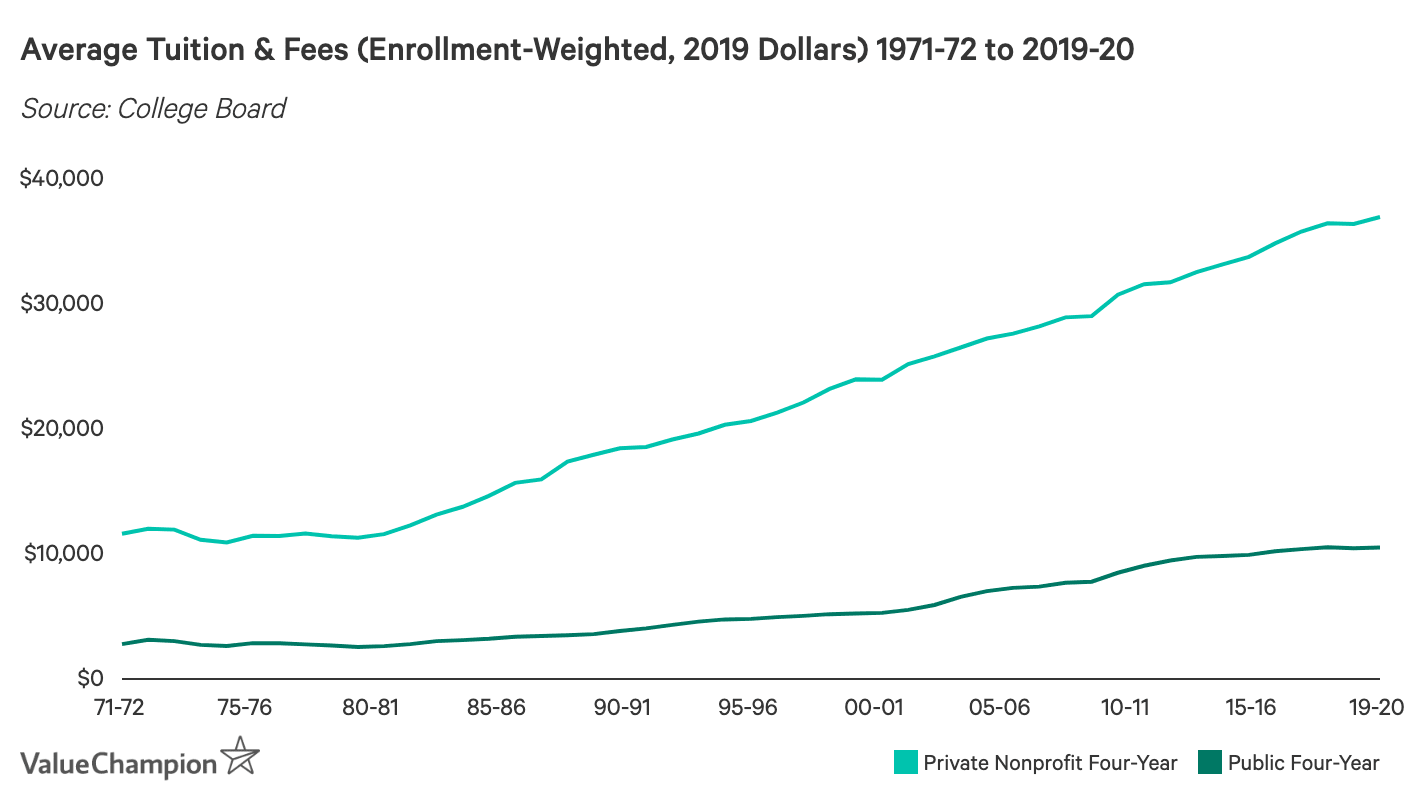 Average Tuition & Fees (Enrollment-Weighted, 2019 Dollars) 1971-72 to 2019-20