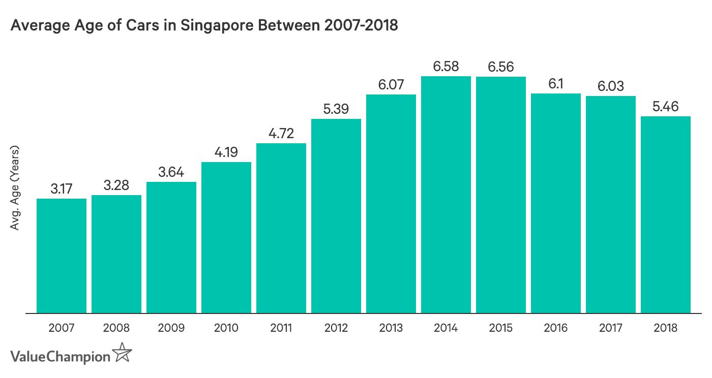This graph shows the change in the average age of cars on the road in Singapore from 2006 to 2018. From 2006 to 2014, the average age generally increased, but it has begun to decline since 2014.