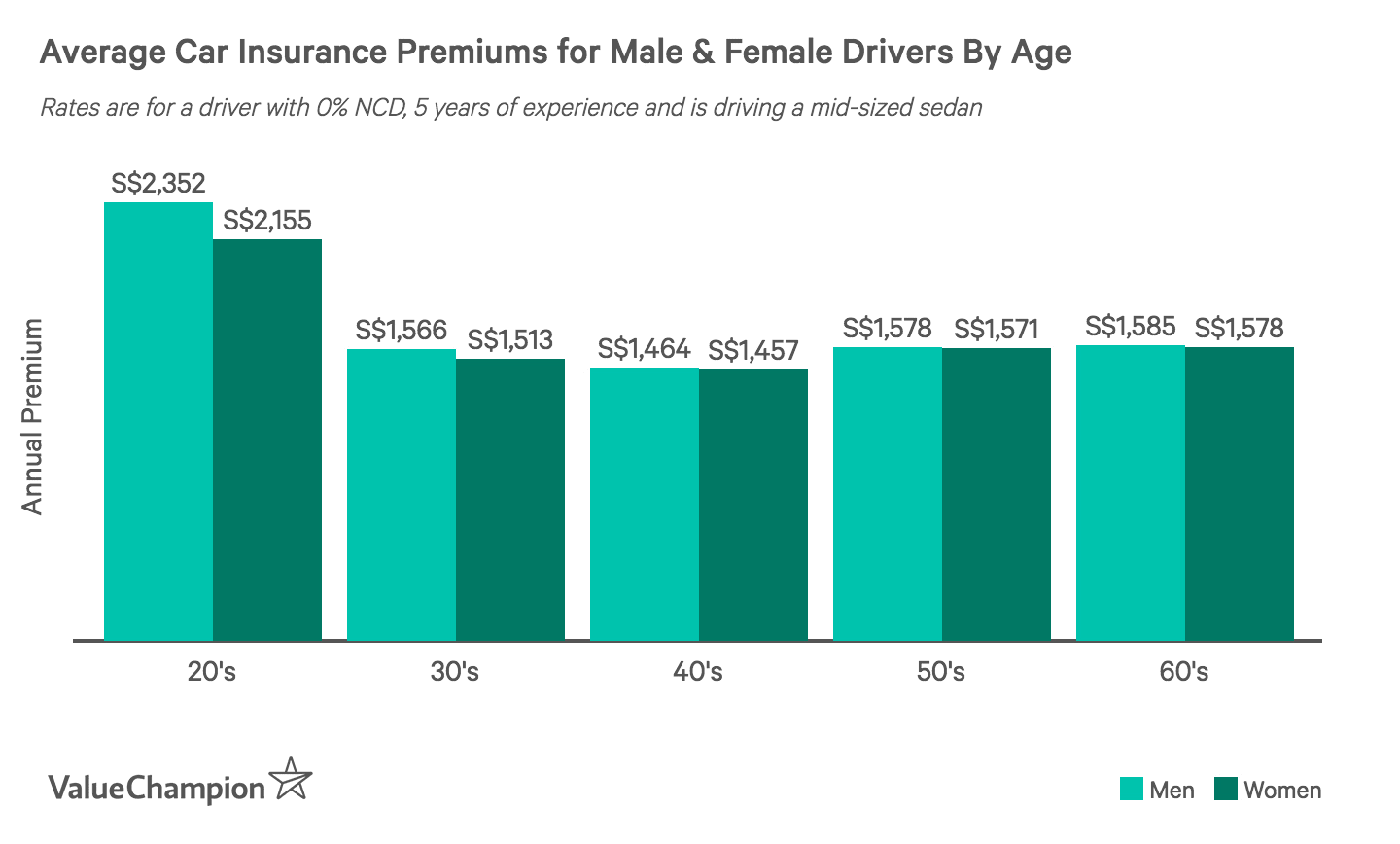 This graph shows the difference in car insurance premiums between men and women drivers in Singapore