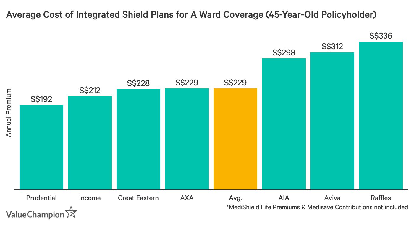 This graph shows the annual premiums for IP health insurance for a 45 year old non-smoker staying in Ward A and lower